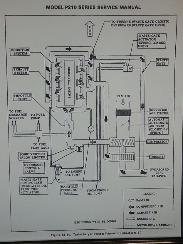 "210 turbo absolute schematic: ""This turbo charger system schematic is typical for those with an absolute controller. On the schematic it is located in the lower left and has just the one pneumatic reference line to the induction system just before the throttle body."""